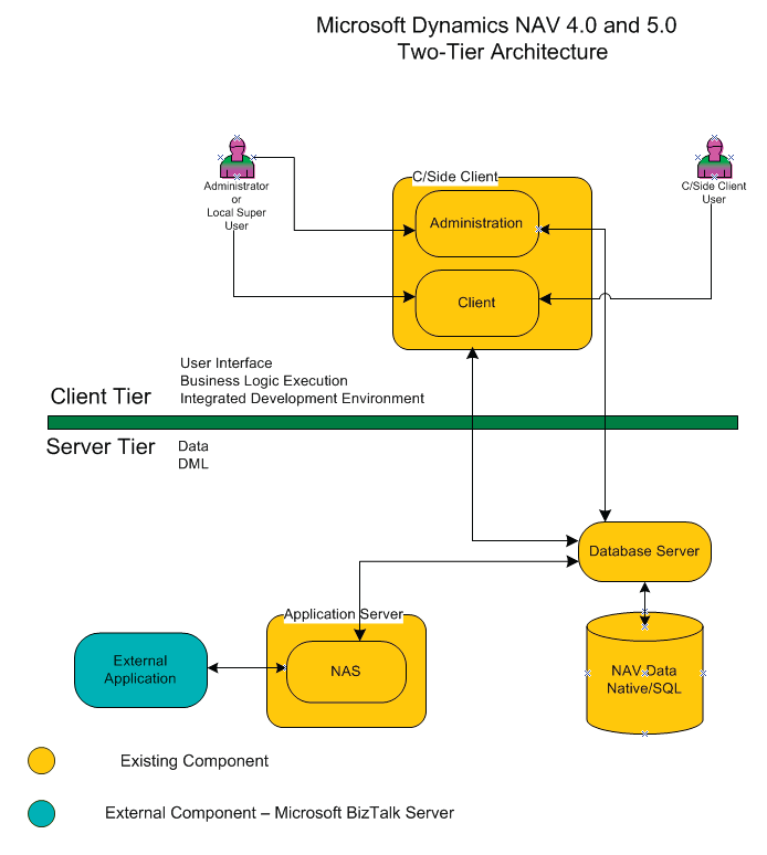 Architecture microsoft nav 2009 r2 rendybp 39 s blog for Architecture 2 tiers